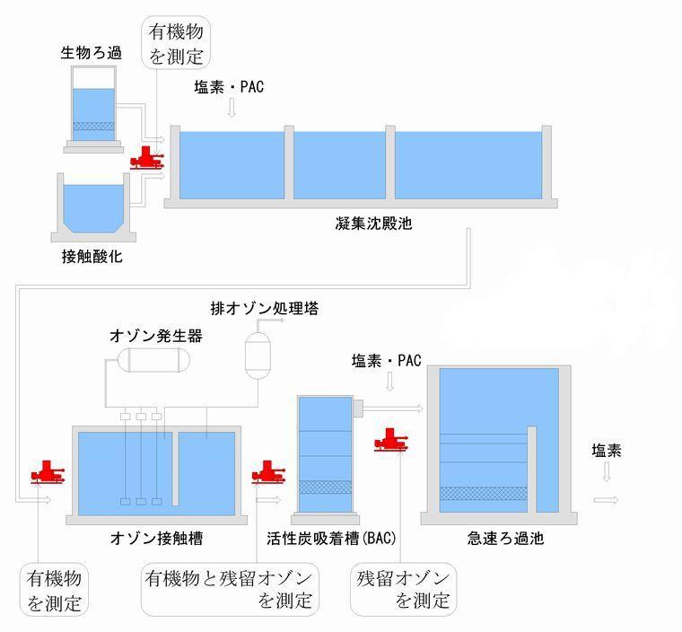 高度浄水処理工程図