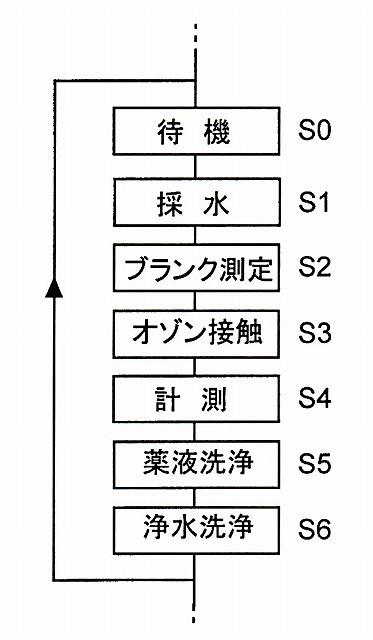 自動Mnモニターの測定順序