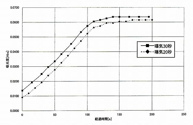 図6.Mn 0.1mg/Lの水の静置時間による吸光度測定するまでの時間