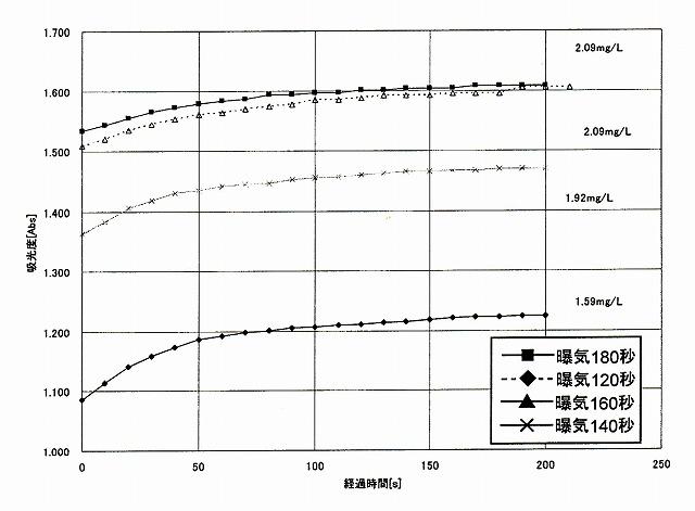 Mn 2.0mg/Lの水の静置時間による吸光度測定するまでの時間